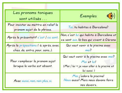 Zaimki akcentowane - gramatyka 8 - Francuski przy kawie