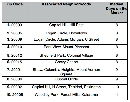 Bloomingdale Urban Turf The Ten Dc Zip Codes Where Homes Are