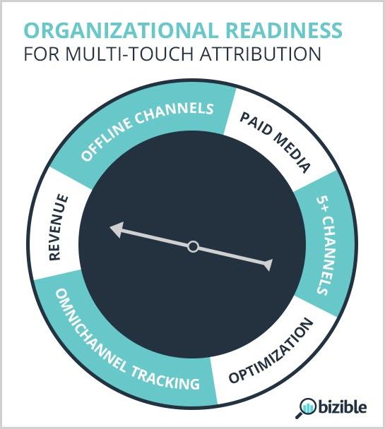 organizational-readiness-checklist-multi-touch-attribution.jpg
