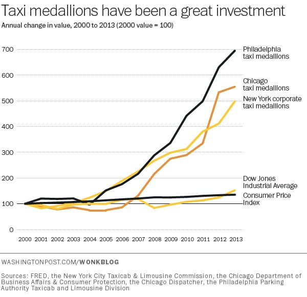 http://www.washingtonpost.com/blogs/wonkblog/wp/2014/06/20/taxi-medallions-have-been-the-best-investment-in-america-for-years-now-uber-may-be-changing-that/