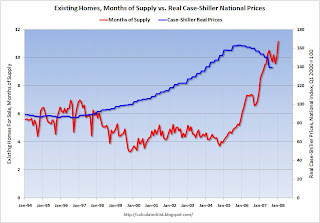 Motnhs of Supply vs. Real Case-Shiller Prices