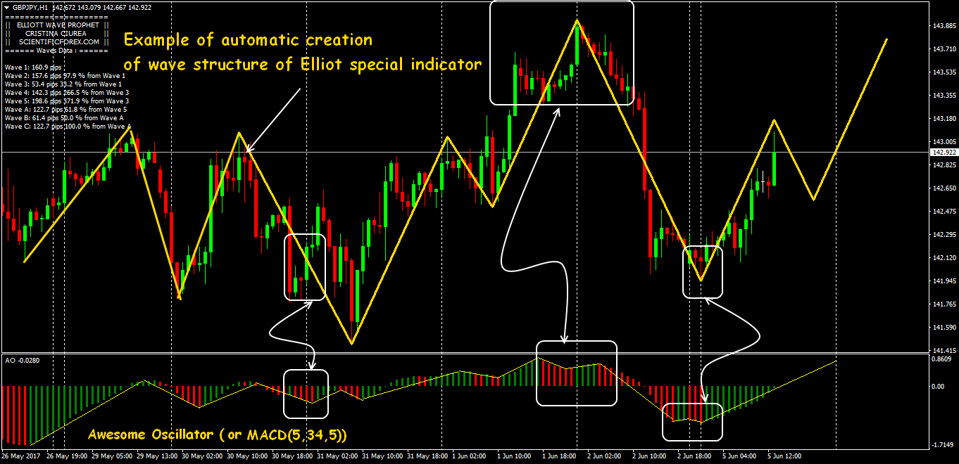 most accurate moving average crossover settings for binary option