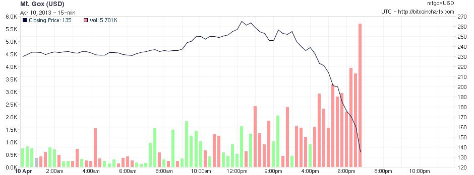 Bitcoin Predictions Graph Examples Bitcoin Year Value Estimator -