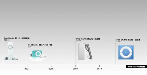 iPod Shuffle演進圖