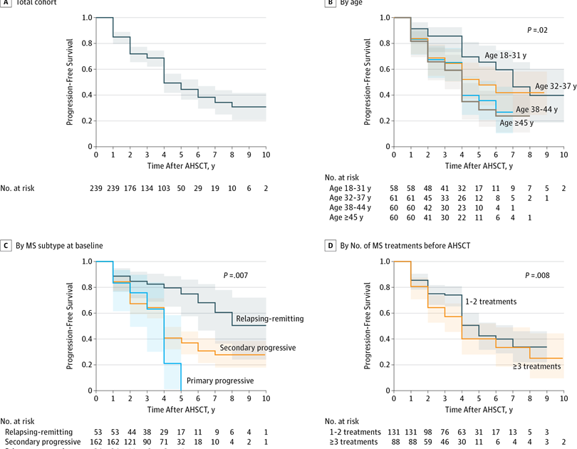 Multiple Sclerosis Research Hsct Activity In Progressive Ms