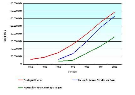 crecimiento de la poblacion. servicios x el crecimiento