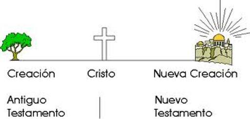 Resultado de imagen de Forma y mensaje del Antiguo Testamento