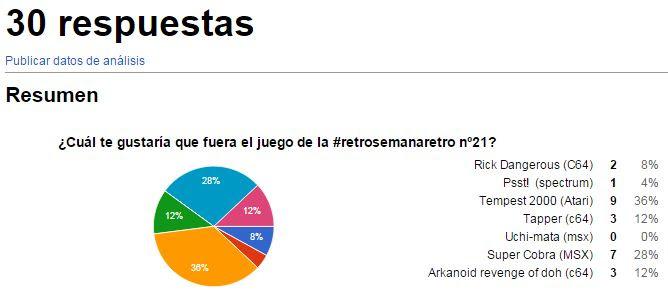 votacion retro21