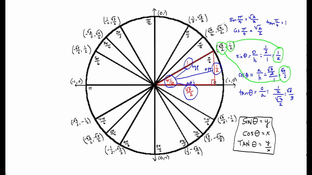 sin, cos, and tan for Standard Unit Circle Angles - YouTube