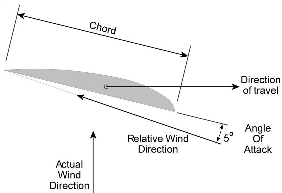 Learn The Green Next Wind Turbine Blades Homemade