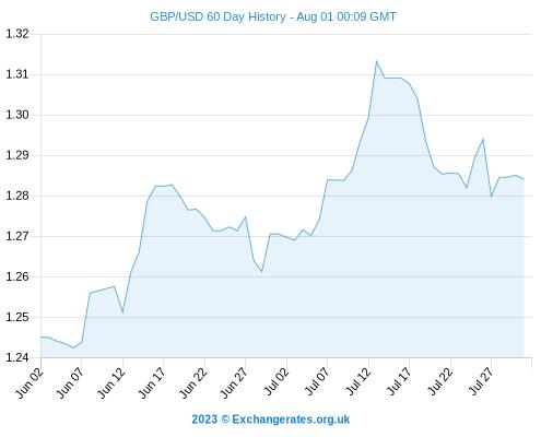 Nedbank forex exchange rates