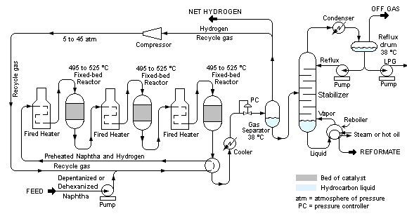 catalytic vapor cracking Currently, catalytic vapor cracking seems a more attractive process than catalytic upgrading technologies, such as hydrotreating and esterification, in order to improve the bio-oil quality.