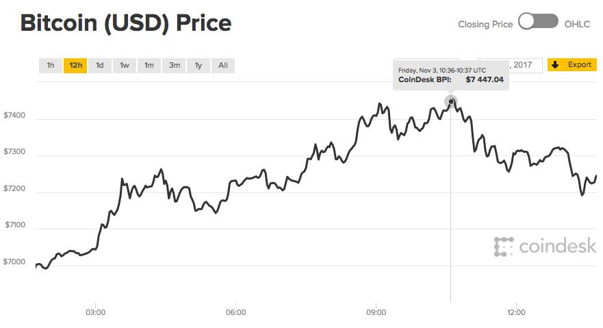 bitcoin chart data api