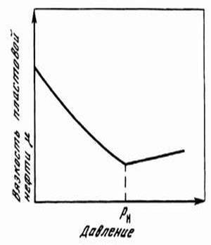 Физикохимические свойства нефти