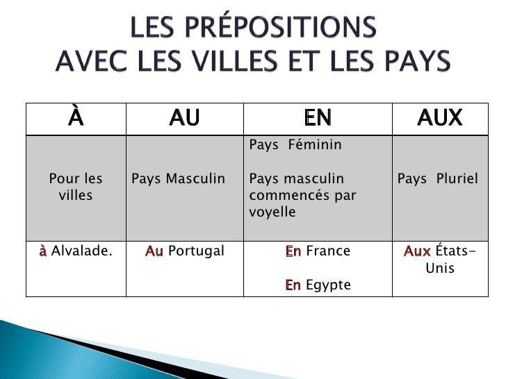Przyimki występujące z miastami i krajami - gramatyka 11 - Francuski przy kawie