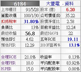 6184_大豐電_資料