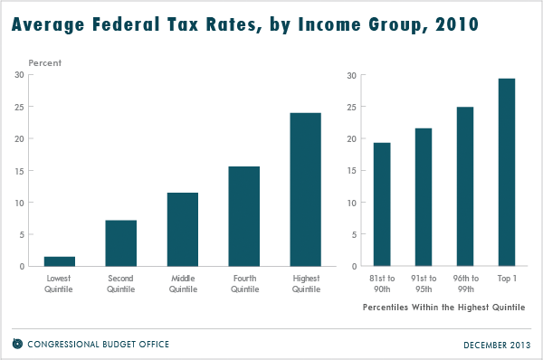 Average Federal Tax Rates By Income Group 2010