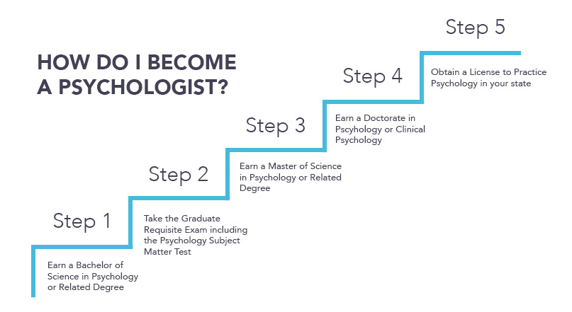 How to Become a Psychologist - Psychology Degree Requirements