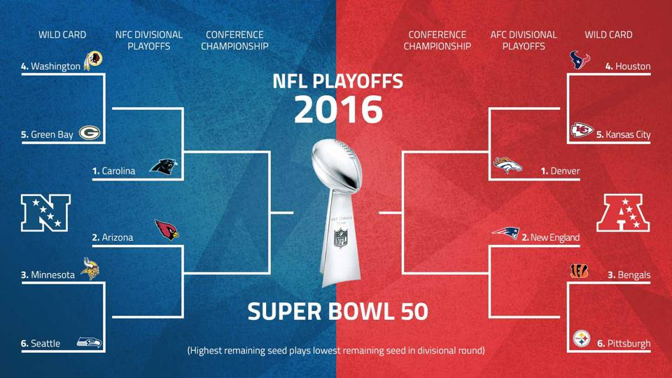 NFL playoffs 2016 schedule: Patriots travel to Denver ...