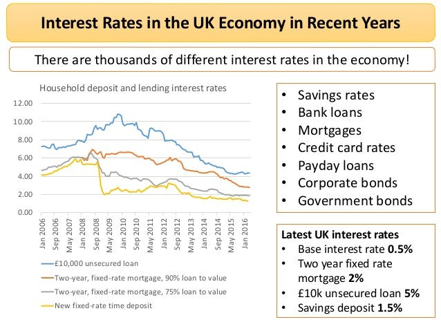 bond prices and interest rates 2 638
