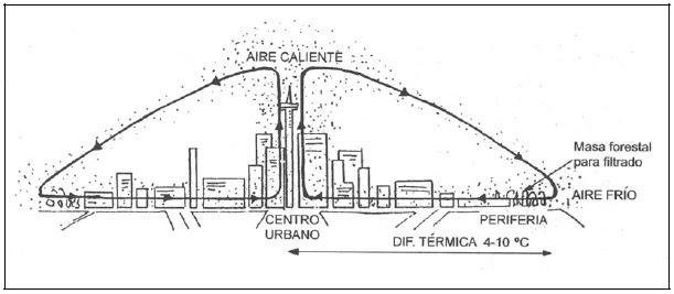 Resultado de imagen de isla de calor