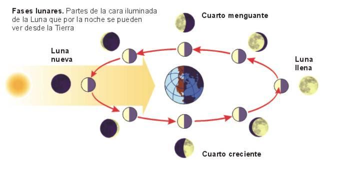03 El Sol Y La Luna