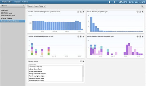 VMware vCenter Log Insight – VMware vSphere Dashboard