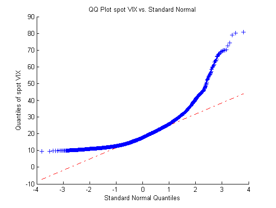 volatility arbitrage: Q-Q plot of spot volatility index