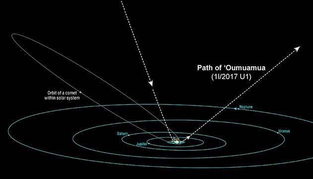 Path-of-Oumuamua