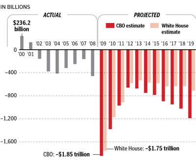 Deficits over time