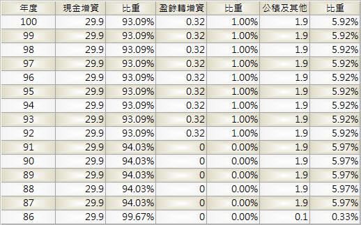 2029_盛餘_股本形成_1003Q