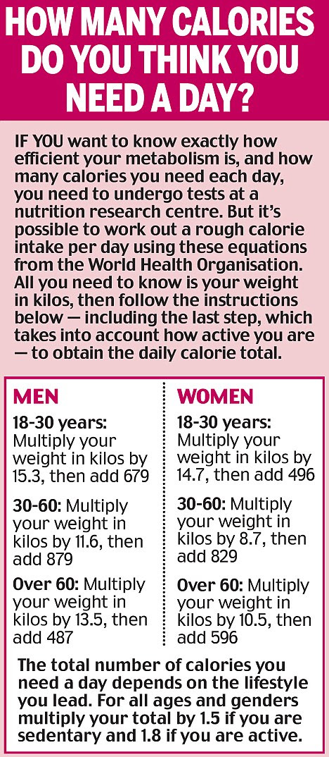 Can't lose weight? Don't blame your metabolism! | Daily ...