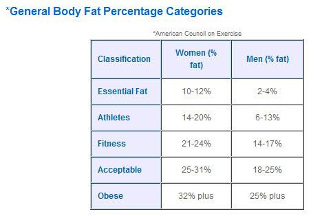 body fat percentage elite athlete