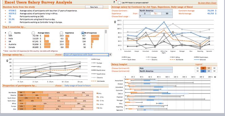 excel users salary survey analysis 1