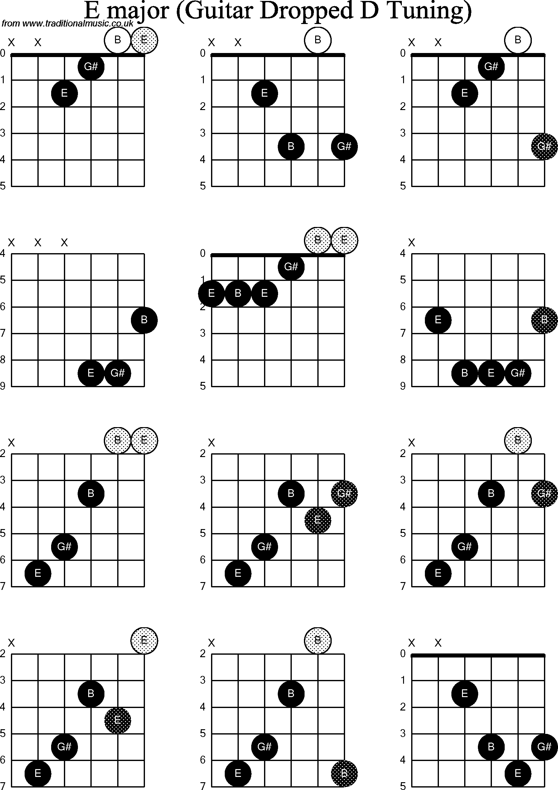 79 Bm Bb Guitar Chord Chord Bb Bm Guitar