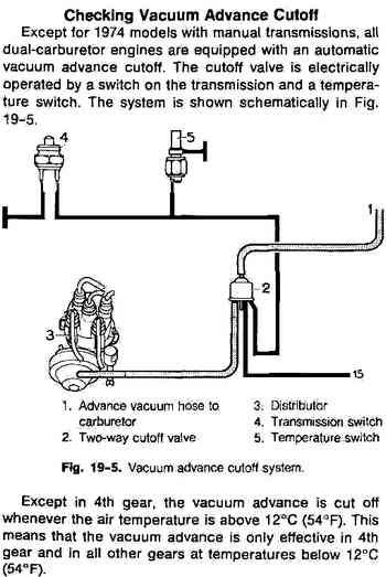 Diagram 1973 Vw Bus Vacuum Diagram Full Version Hd Quality Vacuum Diagram Acewiring19 Newsetvlucera It