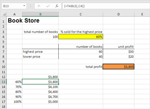 One Variable Data Table Result