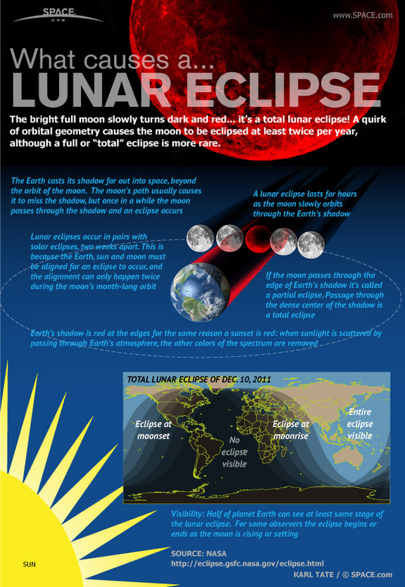 Find out what makes the moon turn dark and red in this SPACE.com infographic.