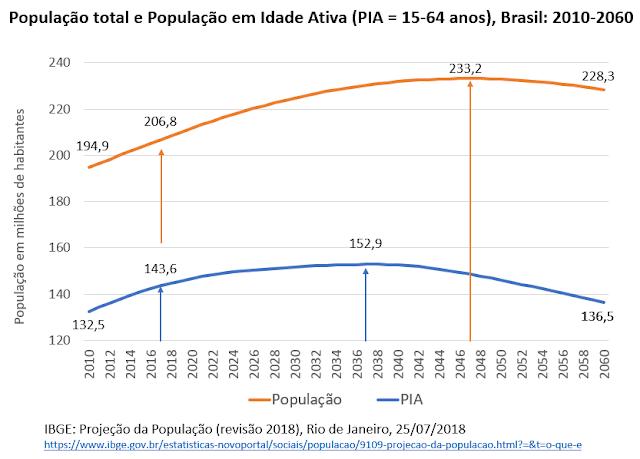 O bônus demográfico: população total e população em idade ativa no Brasil