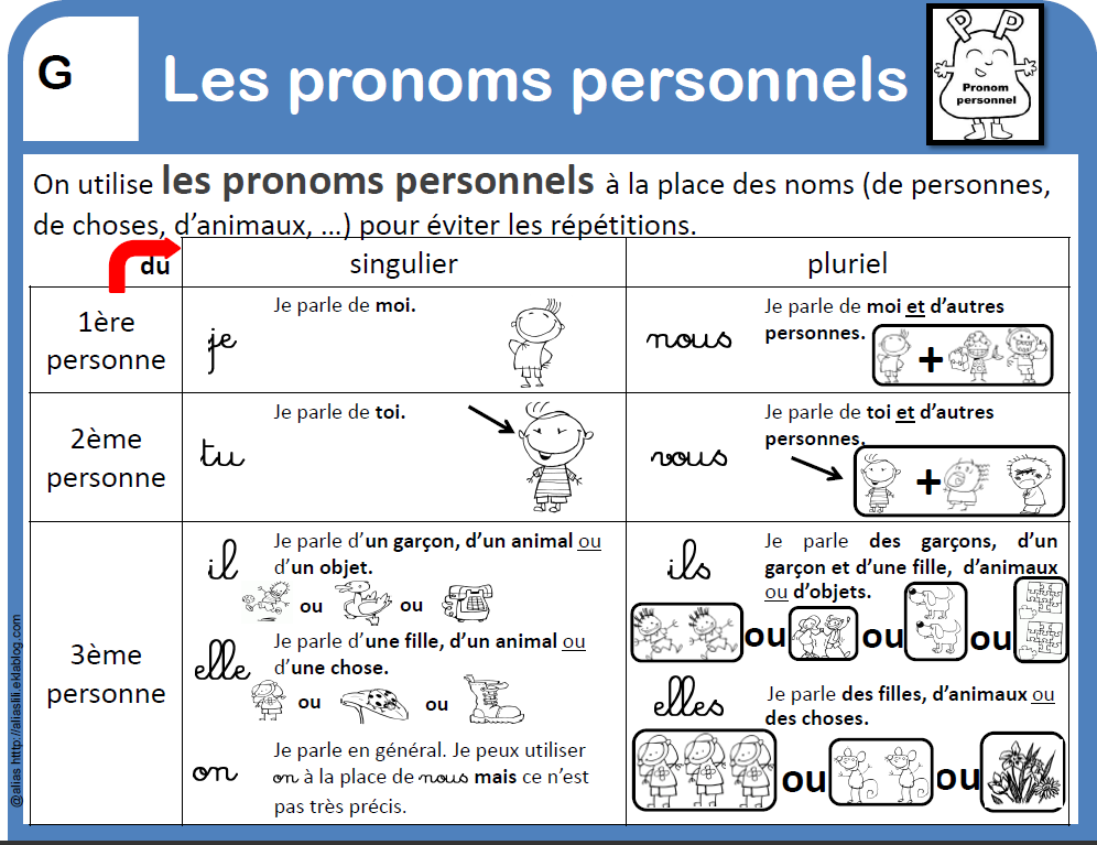 Zaimki osobowe - teoria 1 - Francuski przy kawie