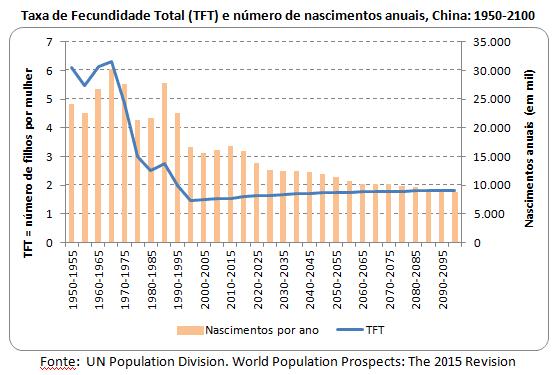 O fim da política de filho único e o desequilíbrio na razão de sexo na China