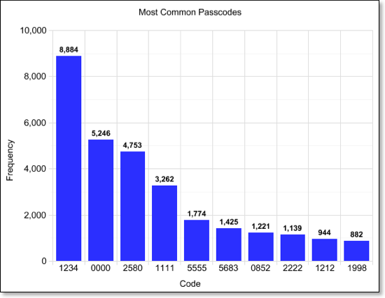 most_common_passcodes