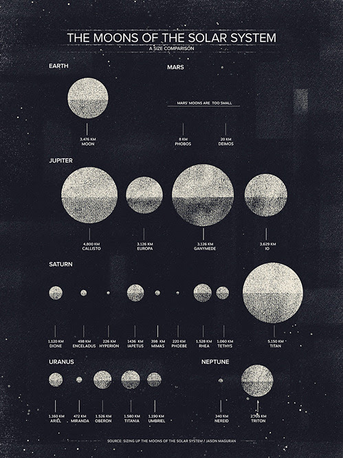 The Moons of the Solar System