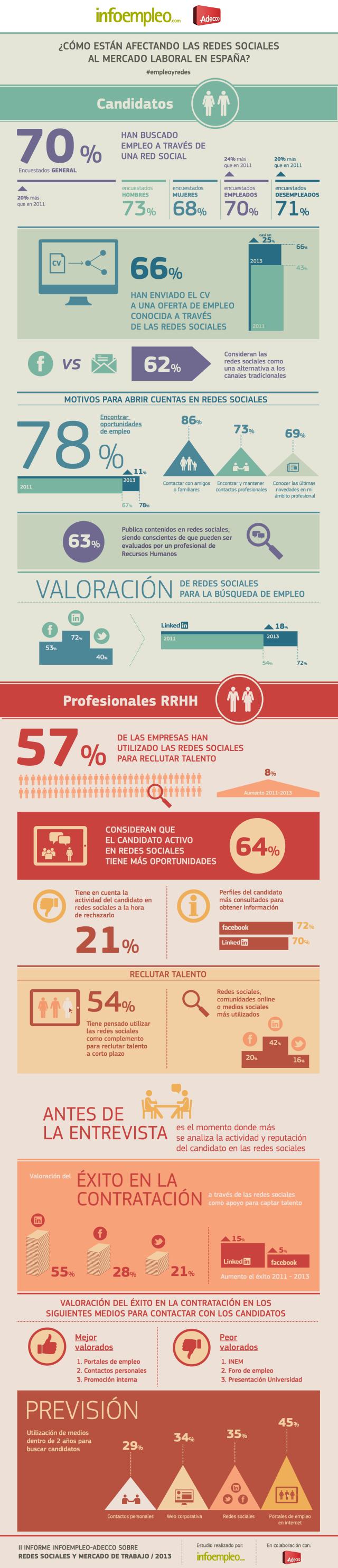¿Cómo están afectando las redes sociales al mercado laboral en España? (Infografía)