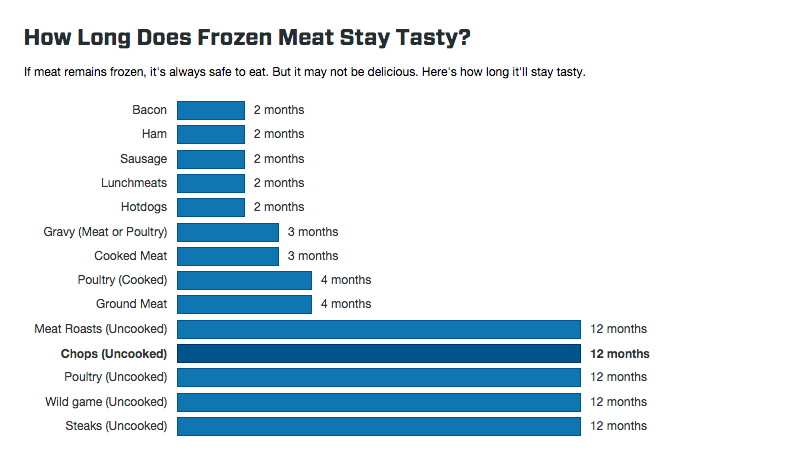 Here's how long meat can stay frozen without spoiling ...