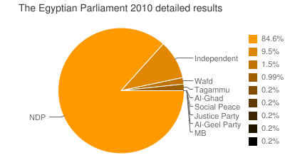 The Egyptian Parliament 2010 detailed results