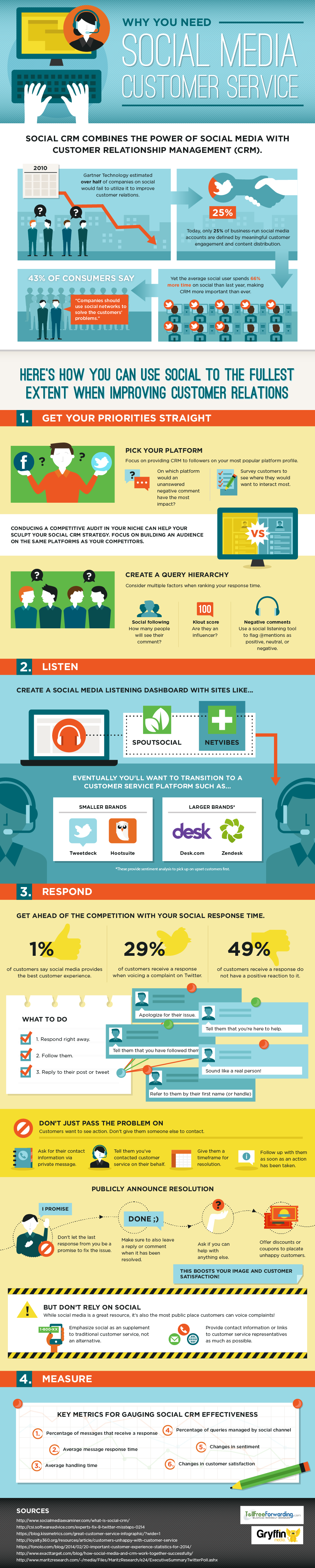 Using Social Media To Improve Relations with your Customer - #infographic #marketing