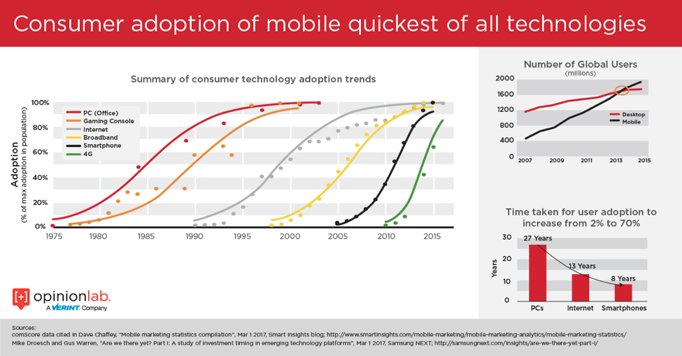 Infographic showing how mobile consumer adoption way quicker than other technologies