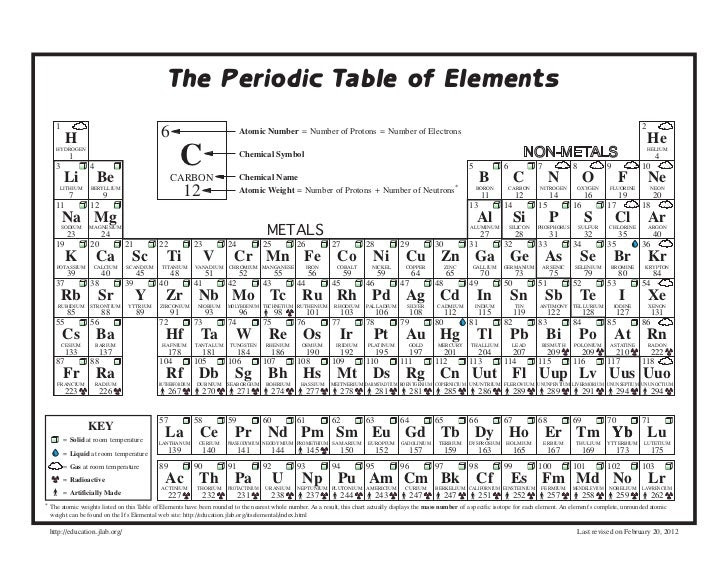 54 Periodic Table Whole Numbers Whole Periodic Table Numbers