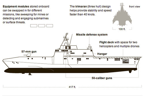 NHT_littoral_combat_graphic